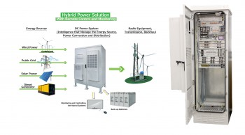 Telecommunication systems - outdoor power sulations - Hybrid Systems